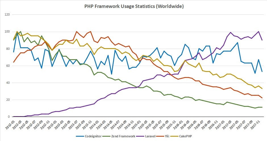 PHP Development Graph